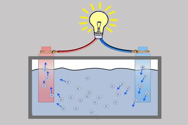 Концентрация электролита АКБ