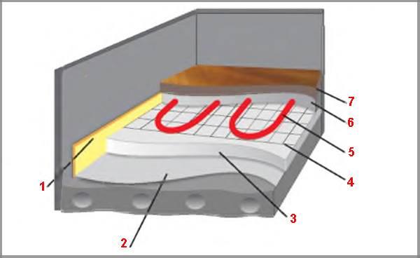 Сшитый полиэтилен схема теплого пола