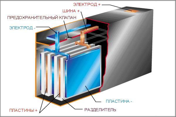 Свинцово-кислая АКБ структура