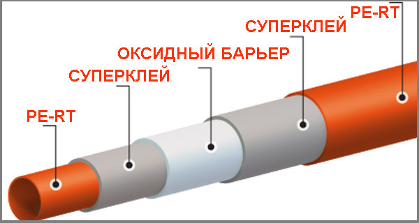 Структура рукава pert