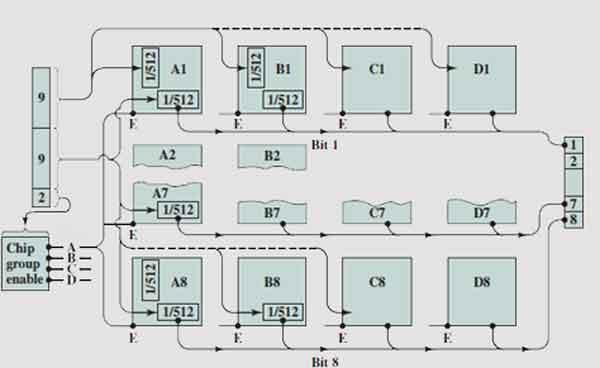 Организация структуры памяти