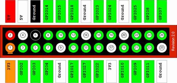 Раскладка интерфейса GPIO