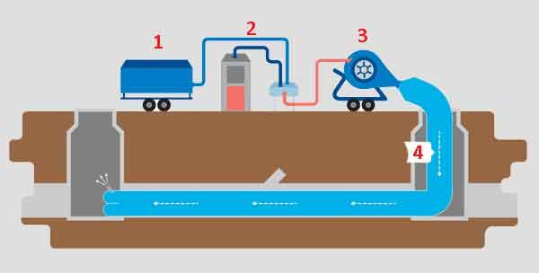 Схема действия технологии cipp