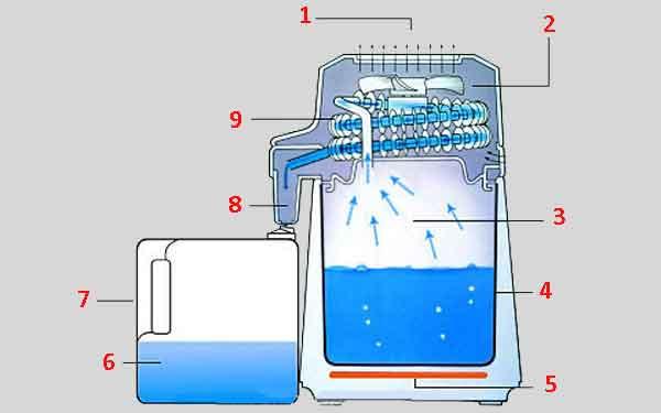 Схема эффективного дистиллятора