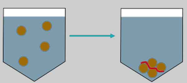 Процесс флокуляции