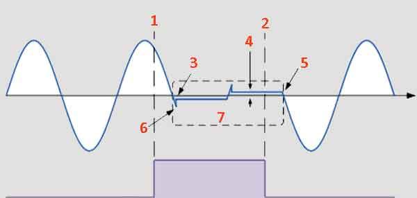 Синусоидальная форма переменного тока