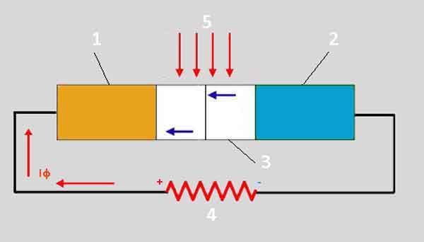 Фотоэлектрическая ячейка - структура
