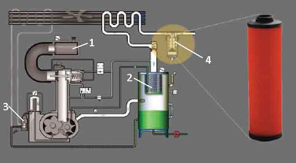 Коалесцирующий фильтр в системе компрессора