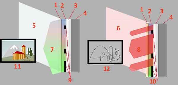 Принципиальная схема инфракрасной рефлектографии