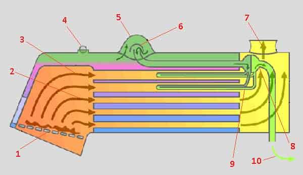 Схема жаротрубного котла