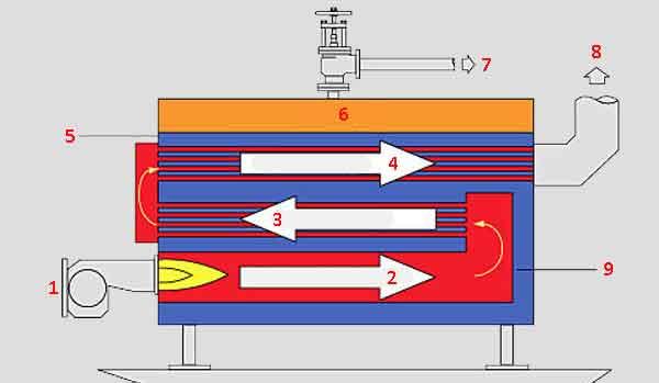Схема трёхходового дымогарного котла