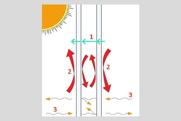 Физические явления для стеклопакета