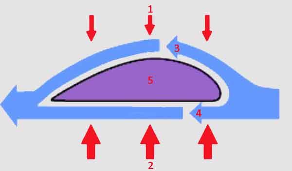 Принцип Бернулли для самолётного крыла