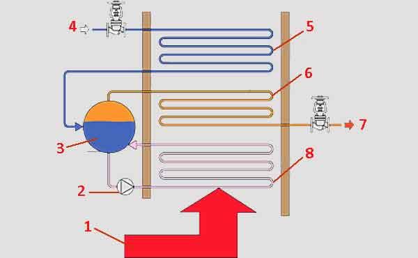Схема водотрубного котла с перегревом пара