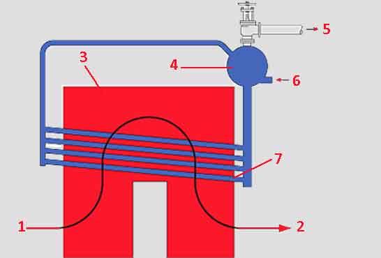 Схема водотрубного котла с поперечным барабаном