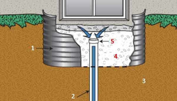 Проект мембранно-дренажной системы