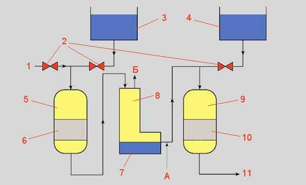 Схема деалкализации питательной воды