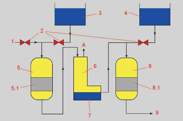 Схема деминерализации воды