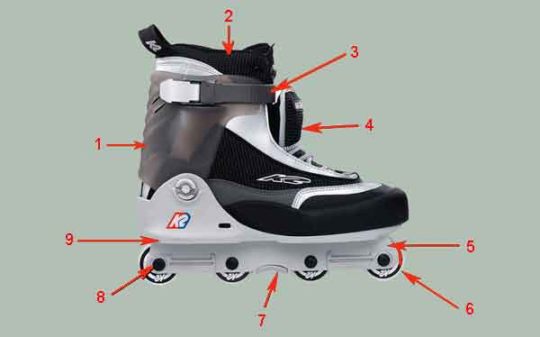 Конфигурация роликового конька