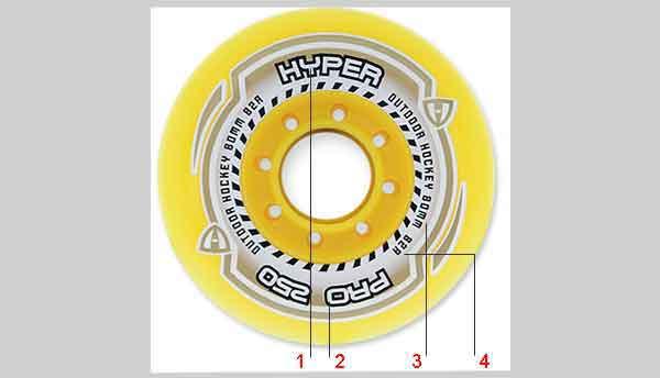 Маркировка колеса роликовых коньков