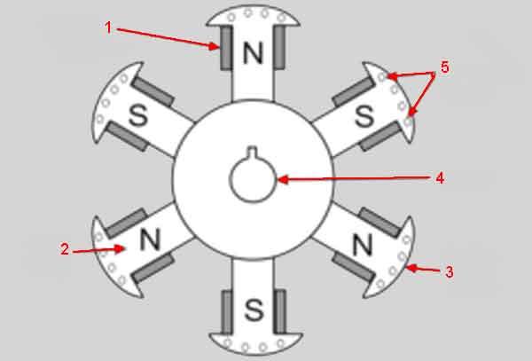 Ротор выступающих полюсов