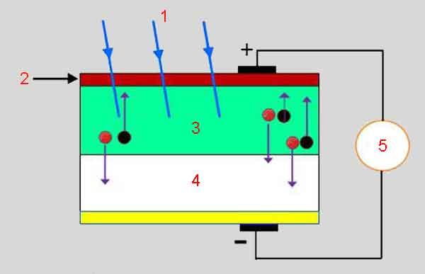Фотовольтаический трансдюсер
