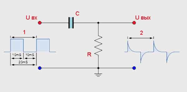 Формы сигналов RC-дифференциатора