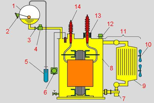 Конструкция высоковольтного силового трансформатора