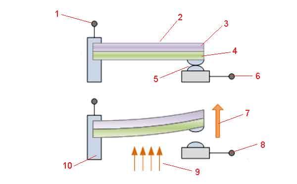 Конструкция биметаллического датчика