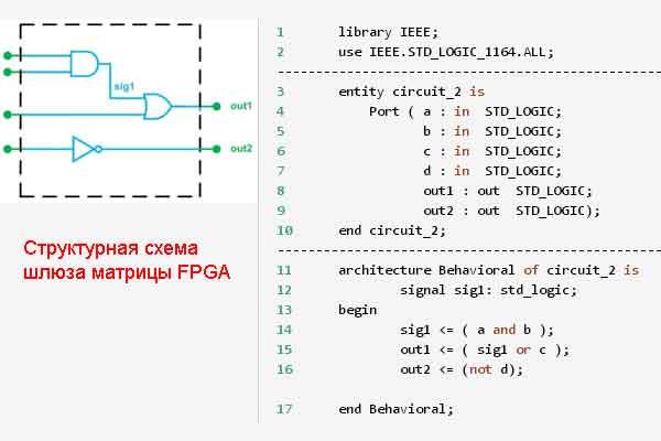 Программирование шлюзовой матрицы FPGA
