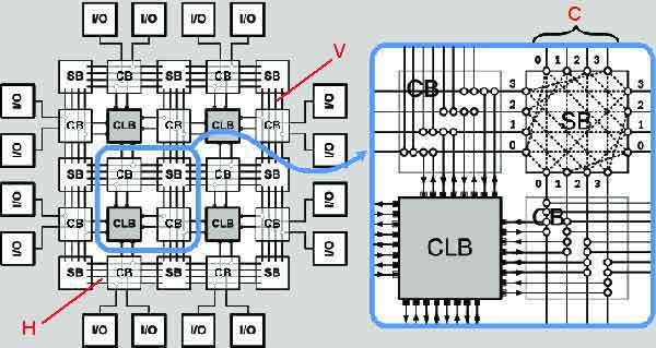 Логическая-структура-FPGA