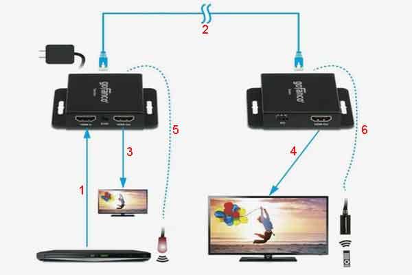 Схема соединений по HDMI стандарту