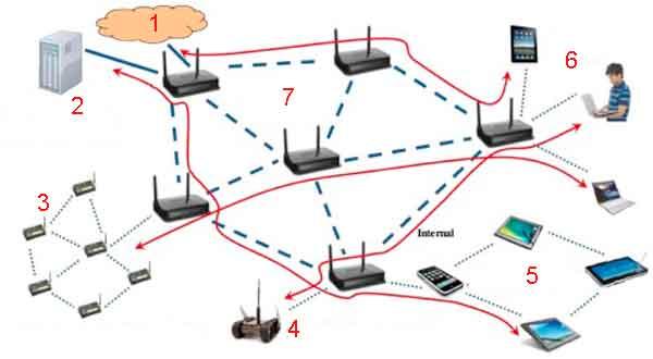 Типичная структура mesh сети