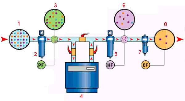 Классическая схема фильтрации