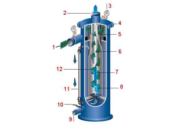 Воздушно-масляный сепаратор