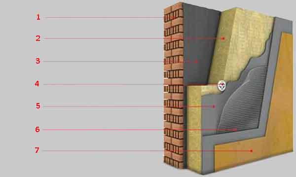 Структура мокрого фасада с утеплителем из минеральной ваты