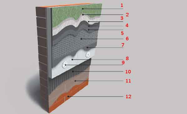 Структура мокрого фасада с пенополистиролом