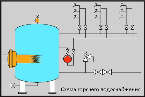 Циркуляционный насос в схеме ГВС
