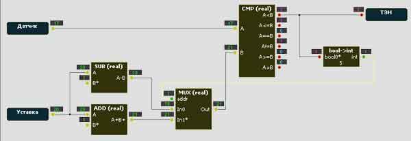 Блоковая схема программирования