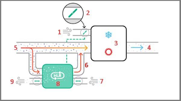 Кондиционирование воздуха по принципу HLR