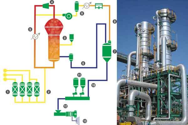 Схема производства унимодальных полимеров