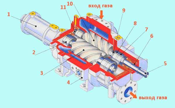 Схема винтового компрессора