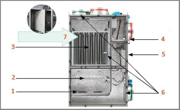 Структура комплекса кондиционирования