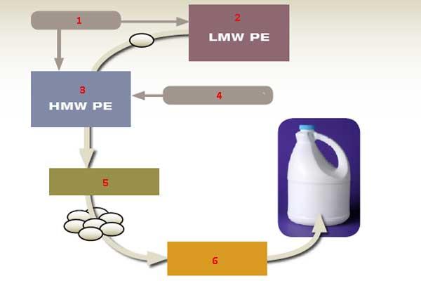 Структурная схема производства бимодального полиэтилена