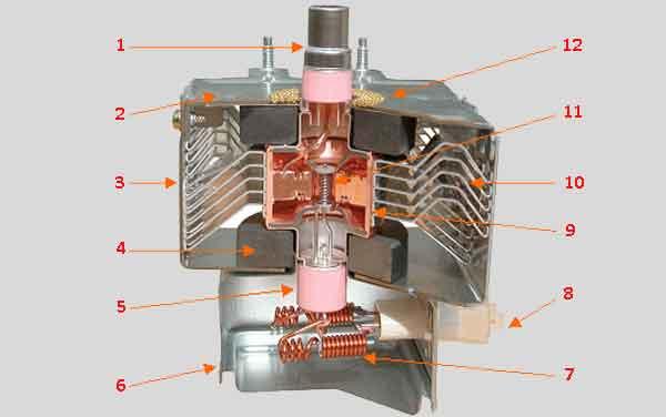 Конструкция магнетрона микроволновки