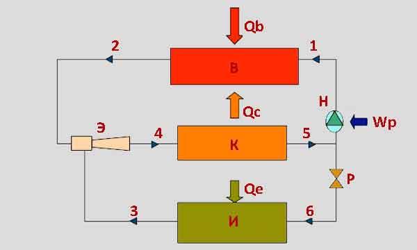 Схема эжекторной системы охлаждения
