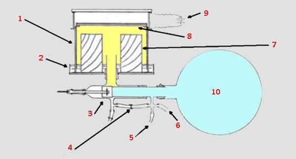Схема облачной камеры Вильсона