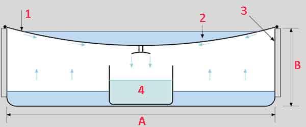 Схема простой домашней установки дистиллирования