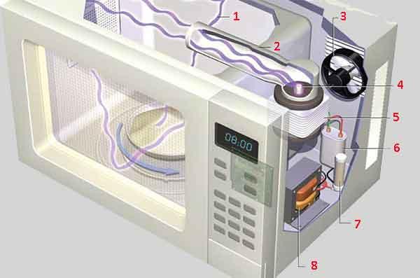 Структурная схема микроволновки