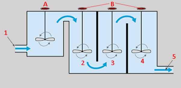 Схема технологической установки